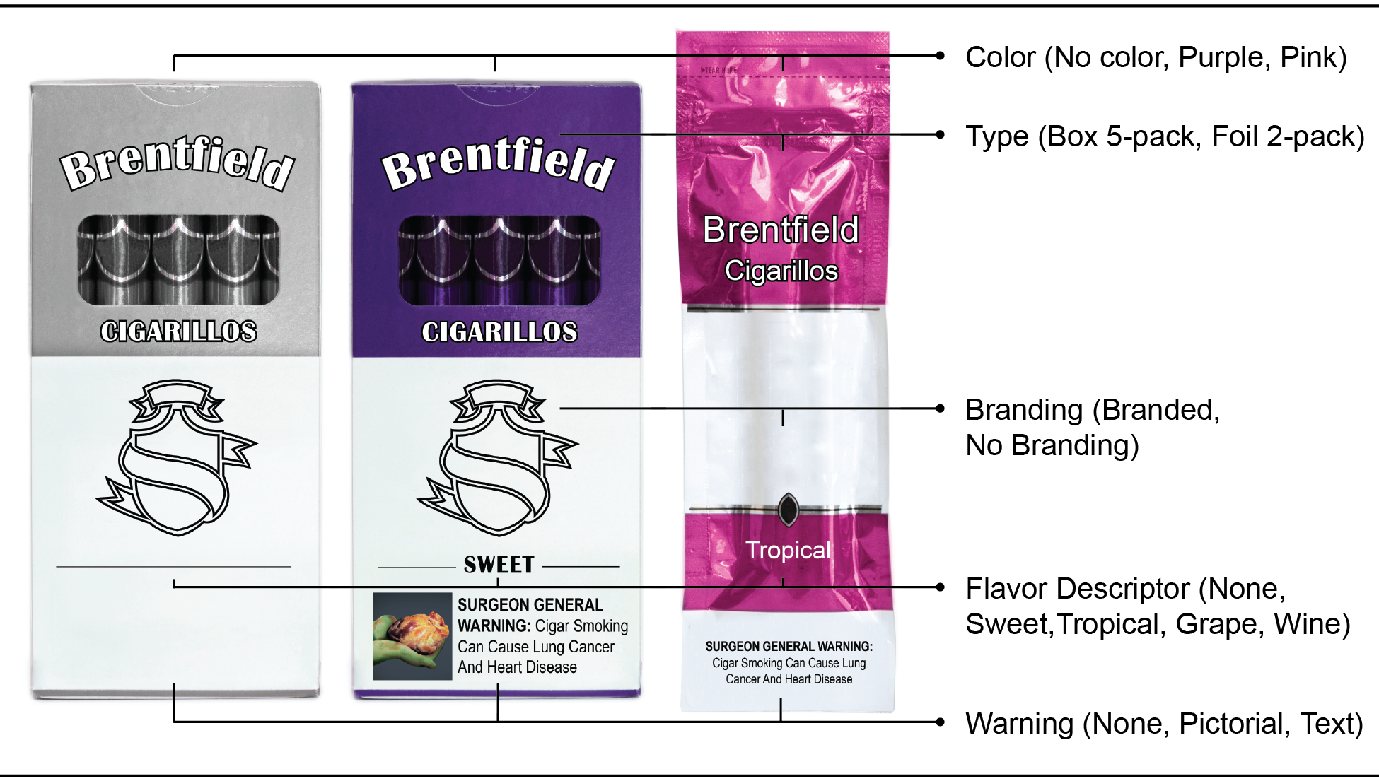 The cigarillo pack variations used in the study included variations by color, flavor description, brandng and warning type.