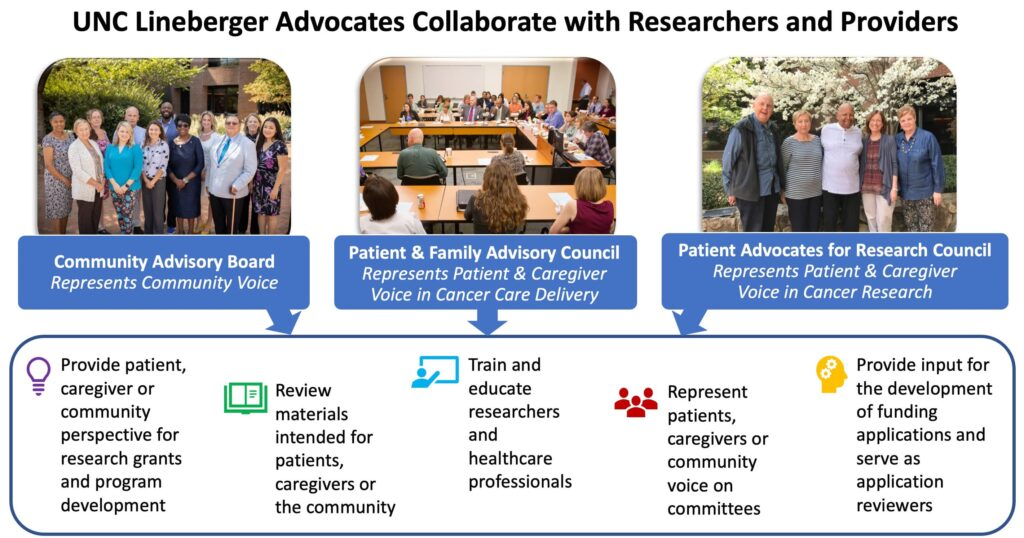 UNC Lineberger advocates collaborate with researchers and providers through a Community Advisory Board, a Patient and Family Advisory Council, and a Patient Advocates for Research Council.
